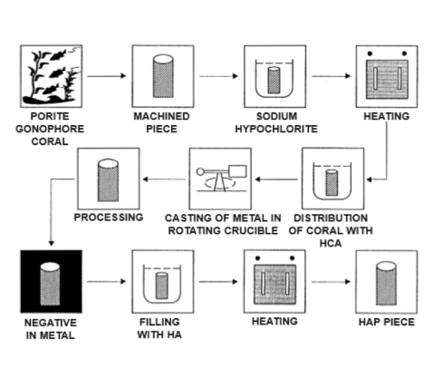 poreus-productieproces